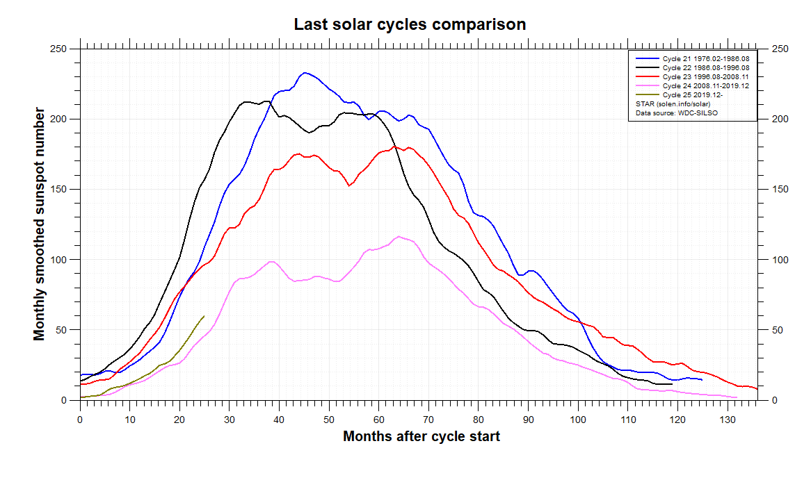Last Solar Cycles Comparison