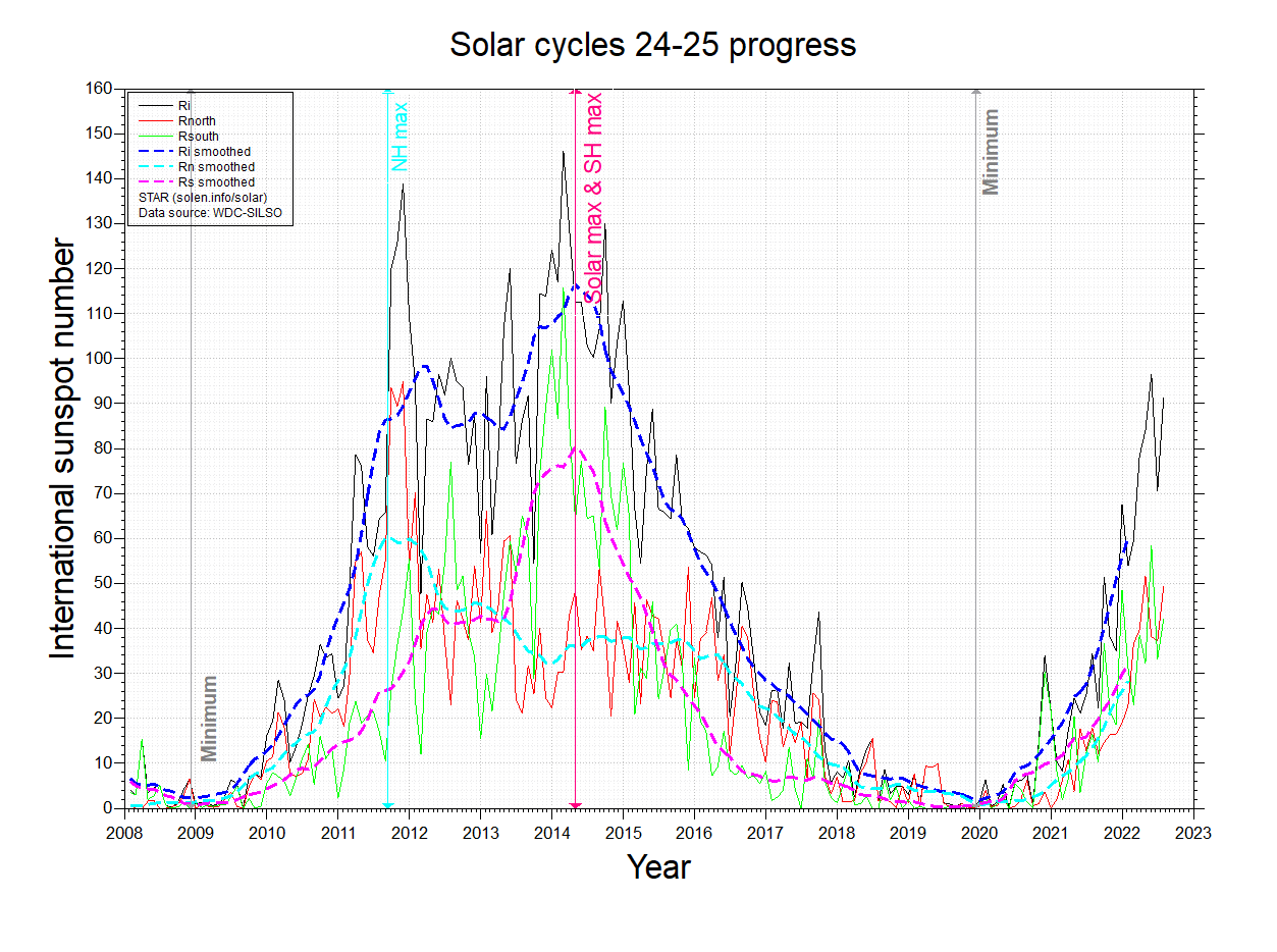 Solar Cycle #24 Progress | Jan Alvestad