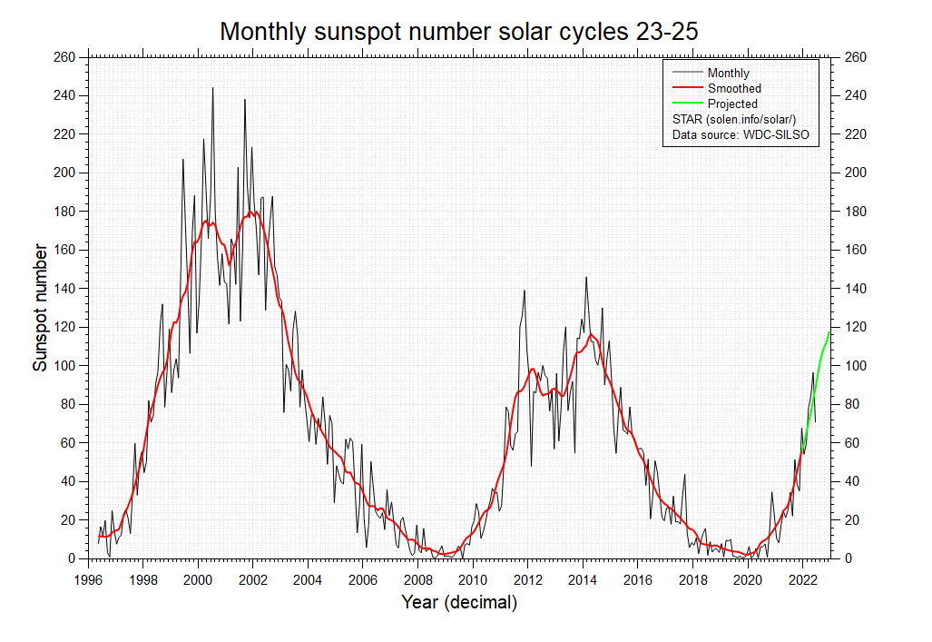The Sun wakes up: highest values of Solar Cycle 24 ...
