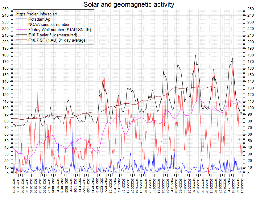 Solar Terrestrial Activity Report