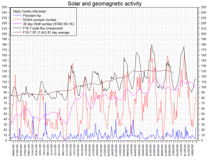 solar data Graphs Space news alerts