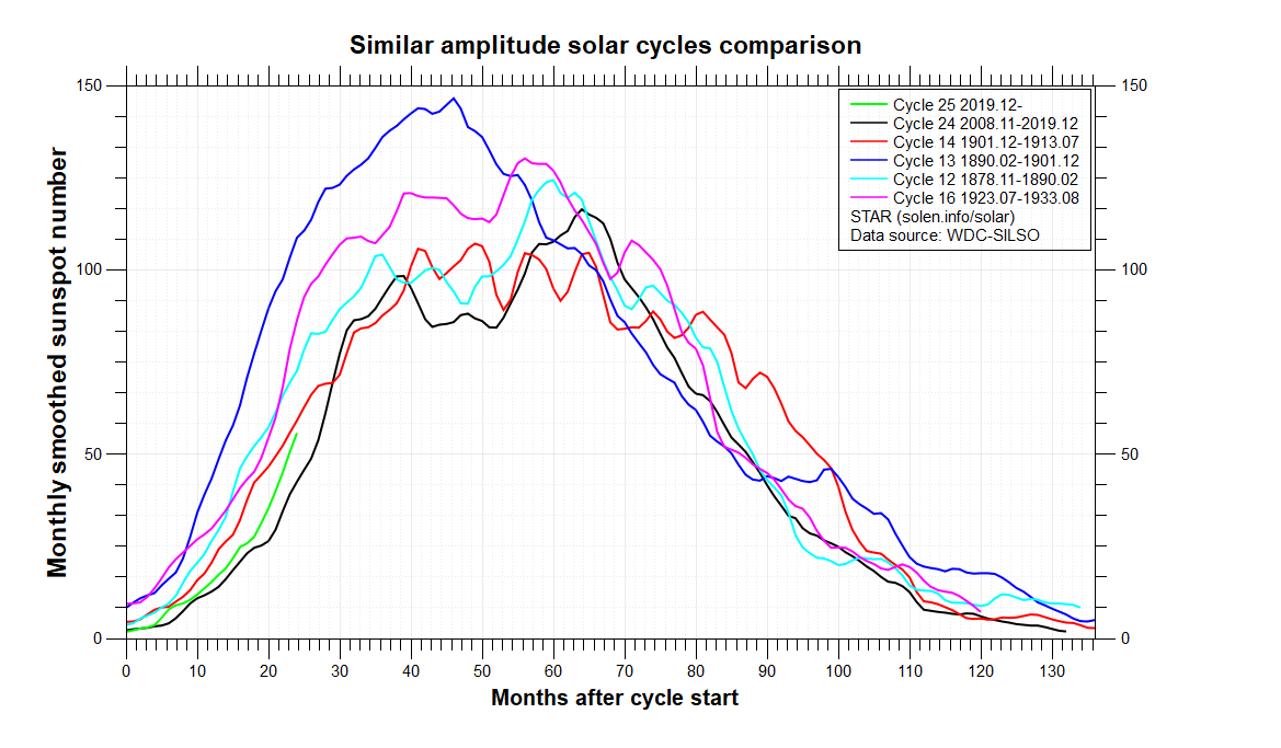 comparison_similar_cycles.png