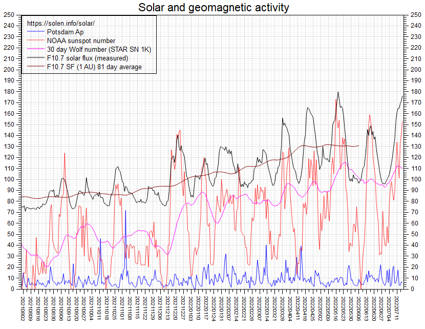 60-day Solar Flux Plot